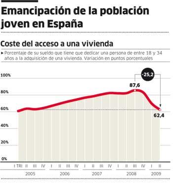 Emancipación de la población joven en España